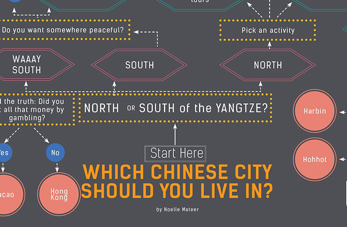 QUIZ: Which Chinese City Should You Live In?