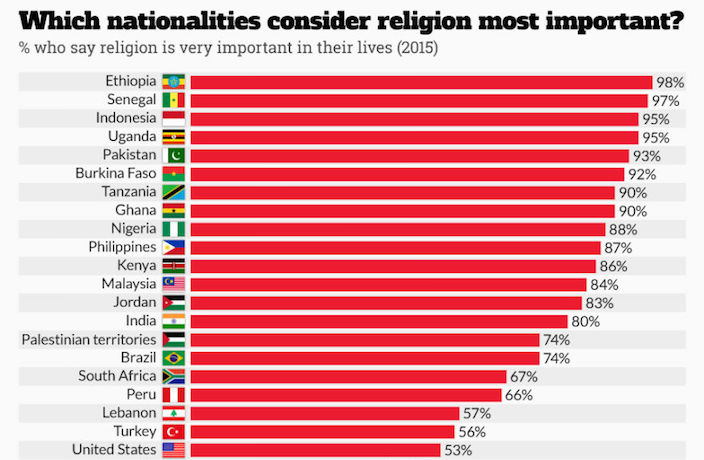 INFOGRAPHIC How Strongly The World Values Religion Thatsmagscom - World's largest religions in order