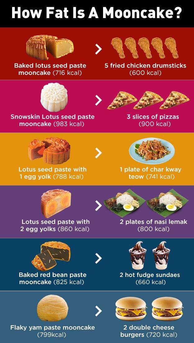INFOGRAPHIC: Just How Much Fat is in a Mooncake?