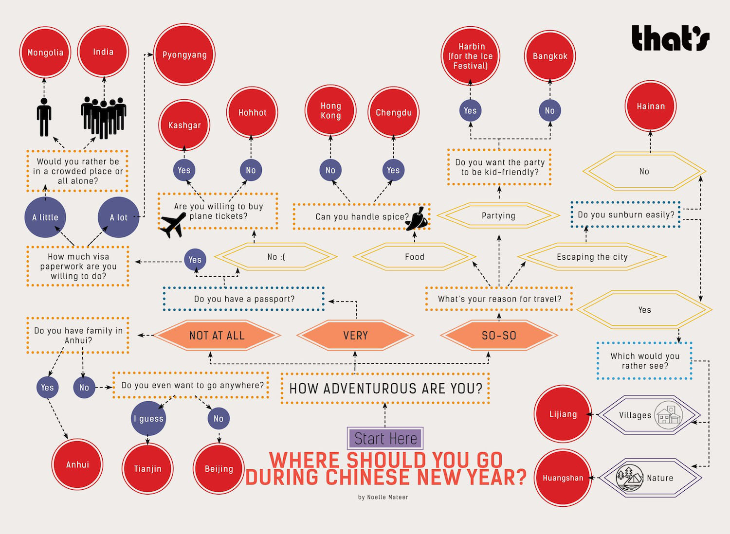 Quiz: Where should you go for Chinese New Year?