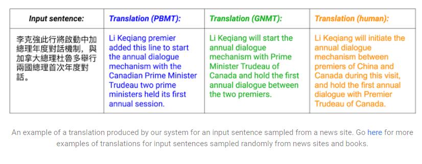 Google's Chinese-English Translations Improving Thanks to
