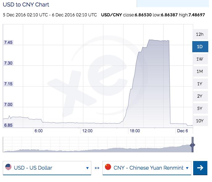 Yuan Renminbi (CNY) To US Dollar (USD) Yearly Average Exchange Rates