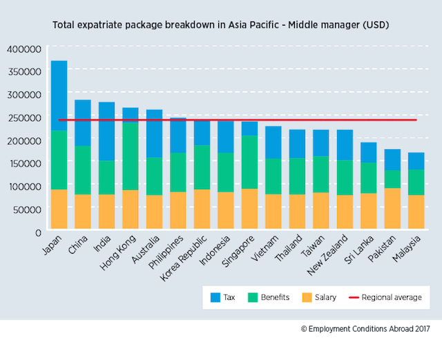 Asia-Pacific Expat Package Chart