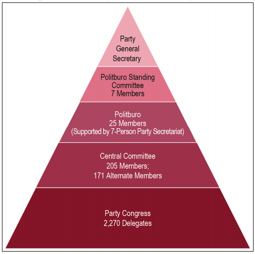 China Congress Structure