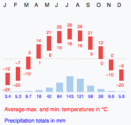 Harbin average annual temperatures and climate
