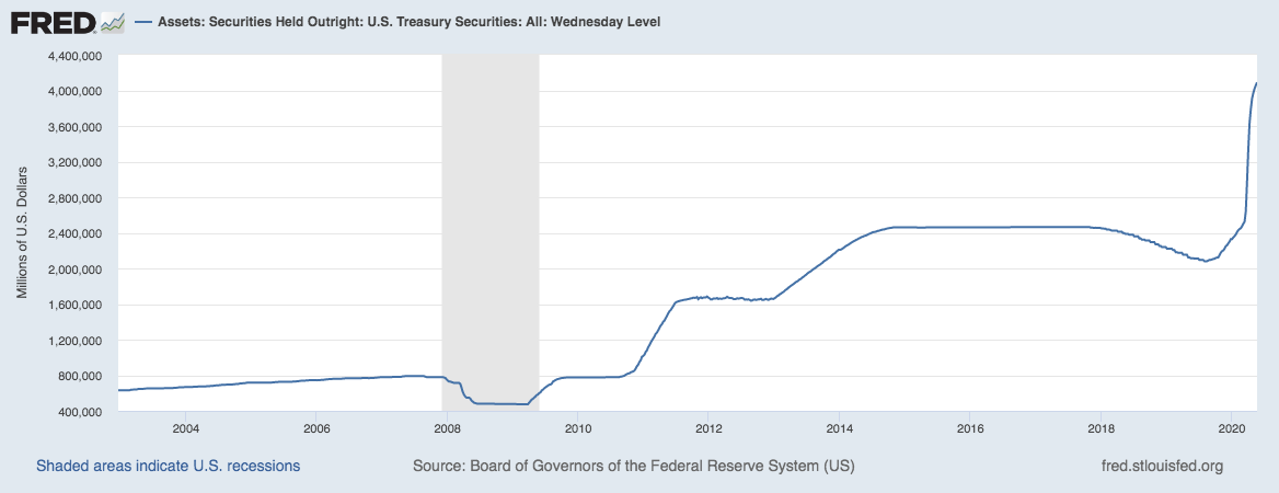 US-treasury-securities-chart.png