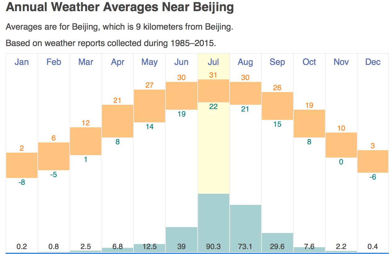 Beijing-Average-Rainfall.png